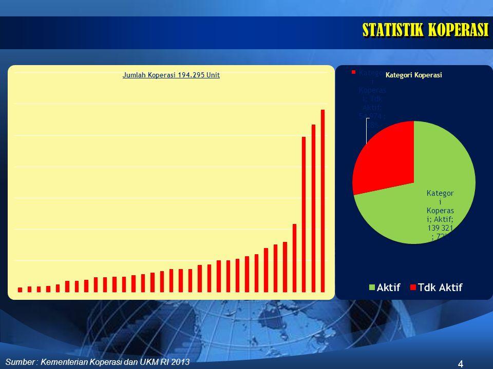 STATISTIK KOPERASI Sumber : Kementerian Koperasi dan UKM RI 2013
