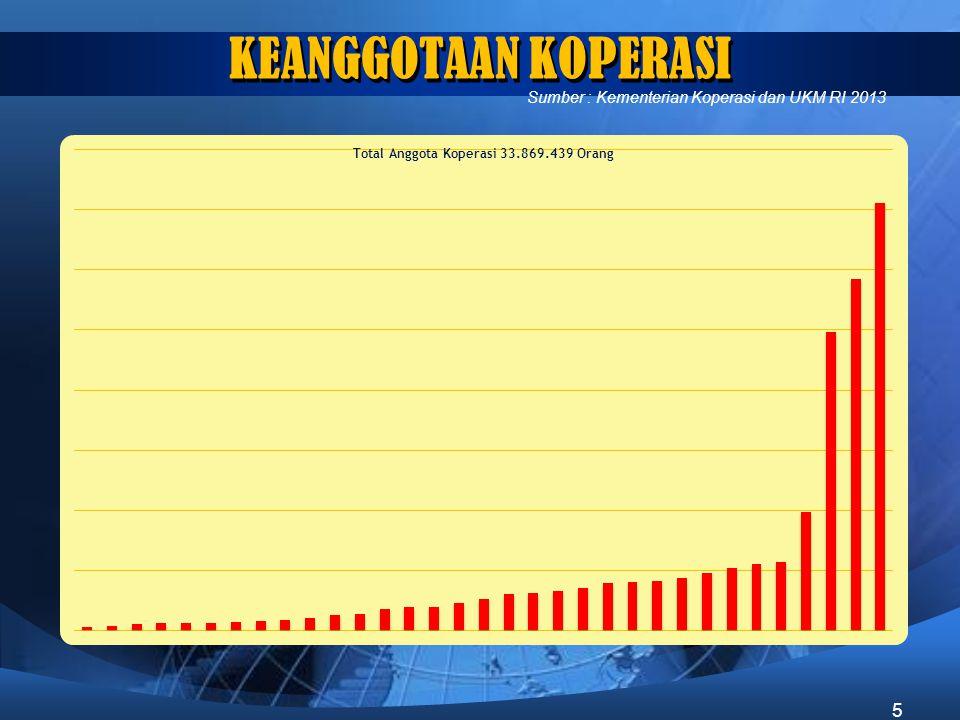 KEANGGOTAAN KOPERASI Sumber : Kementerian Koperasi dan UKM RI 2013