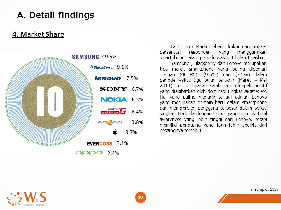A. Detail findings 4. Market Share 40.9% 9.6% 7.5% 6.7% 6.5% 6.4% 3.8%