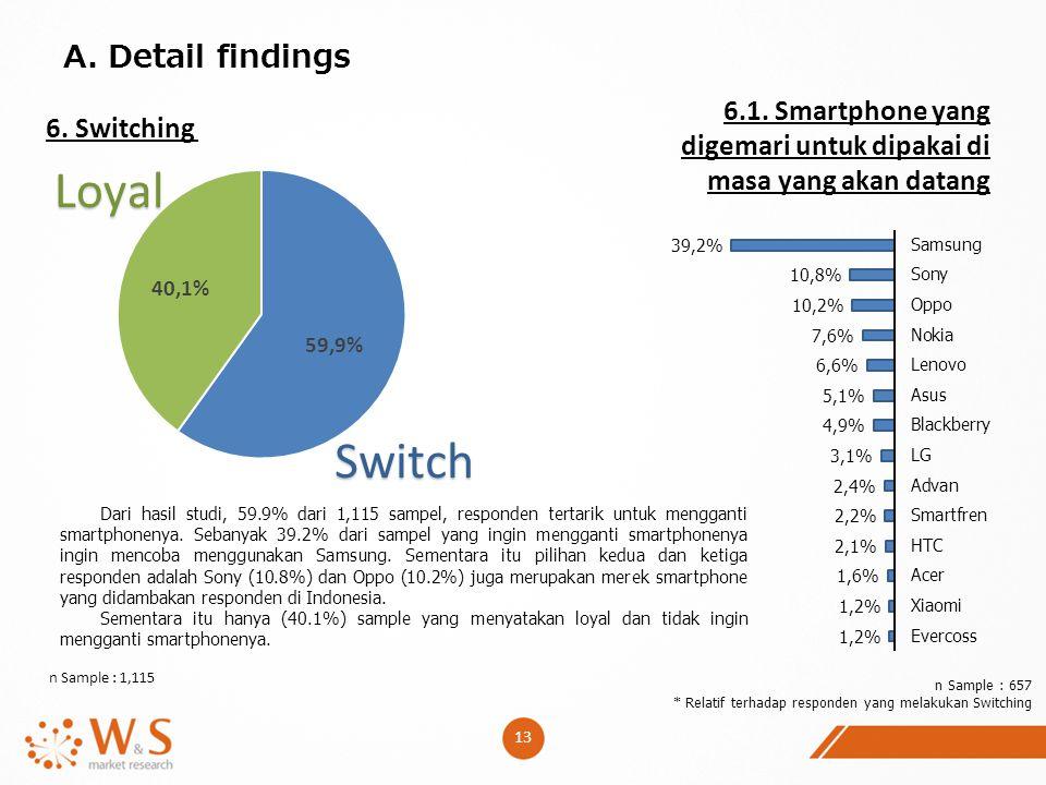 A. Detail findings 6.1. Smartphone yang digemari untuk dipakai di masa yang akan datang. 6. Switching.