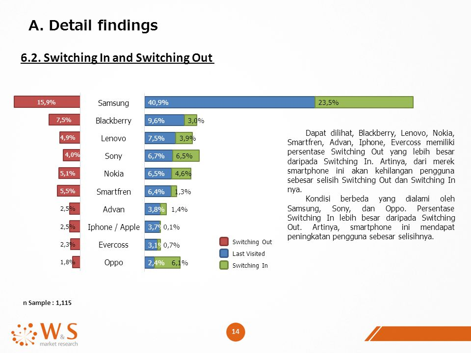 A. Detail findings 6.2. Switching In and Switching Out Samsung
