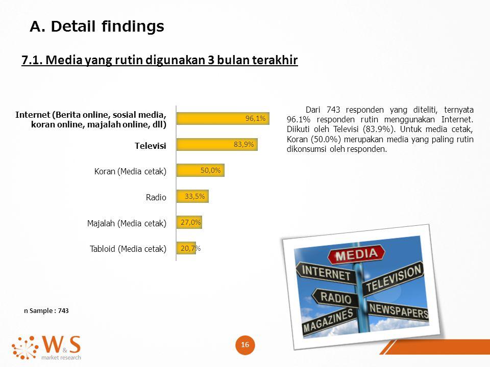 A. Detail findings 7.1. Media yang rutin digunakan 3 bulan terakhir