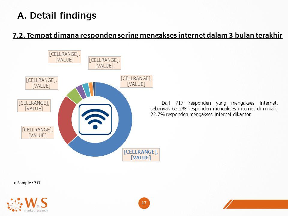 A. Detail findings 7.2. Tempat dimana responden sering mengakses internet dalam 3 bulan terakhir.