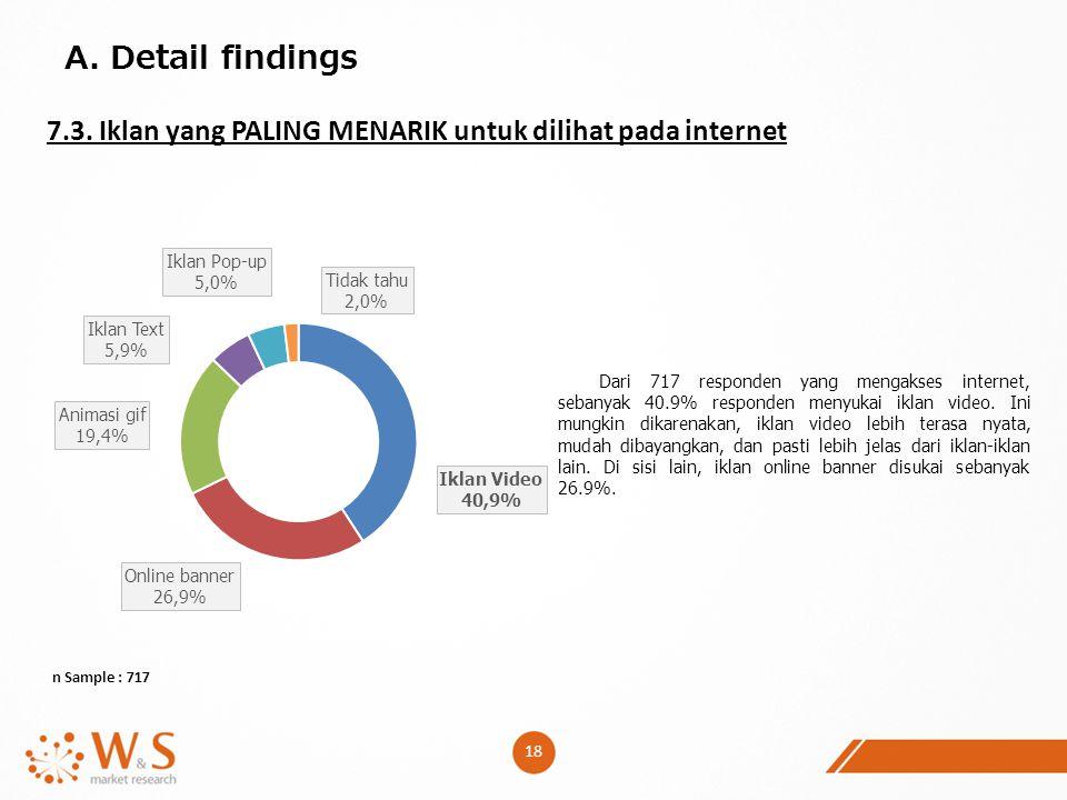 A. Detail findings 7.3. Iklan yang PALING MENARIK untuk dilihat pada internet.