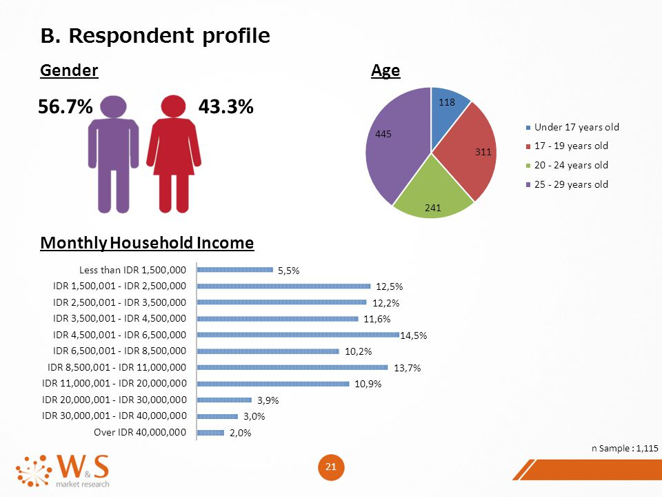 56.7% 43.3% B. Respondent profile Gender Age Monthly Household Income