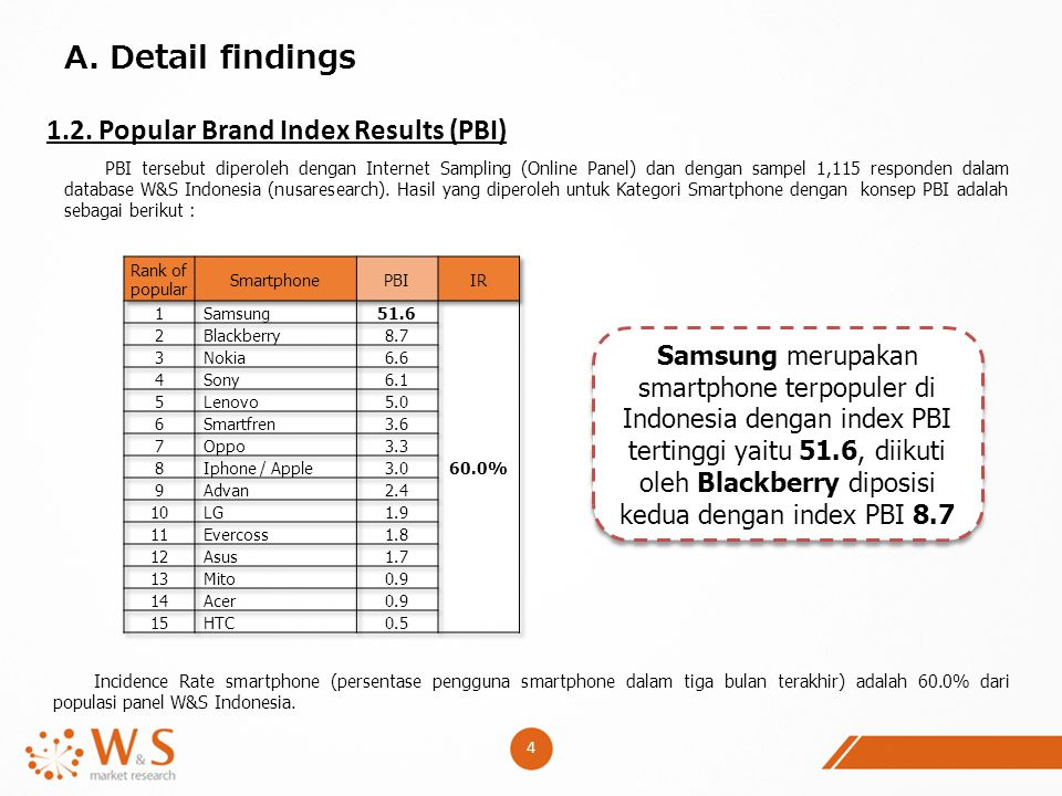A. Detail findings 1.2. Popular Brand Index Results (PBI)
