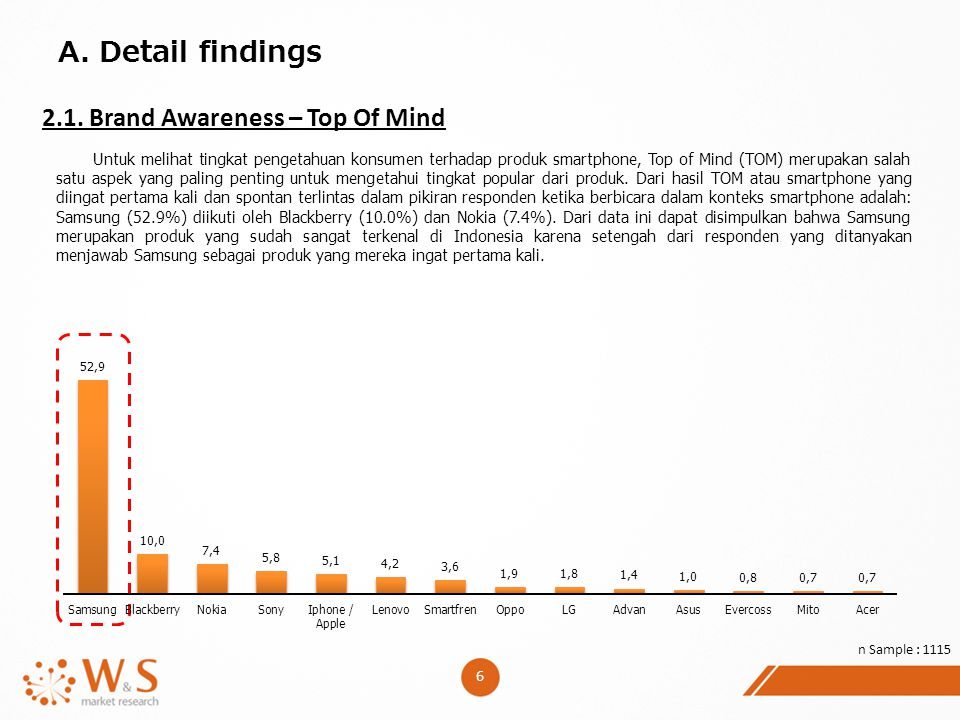 A. Detail findings 2.1. Brand Awareness – Top Of Mind