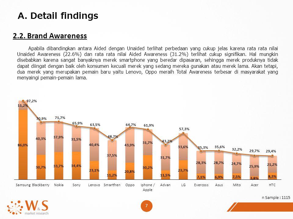 A. Detail findings 2.2. Brand Awareness