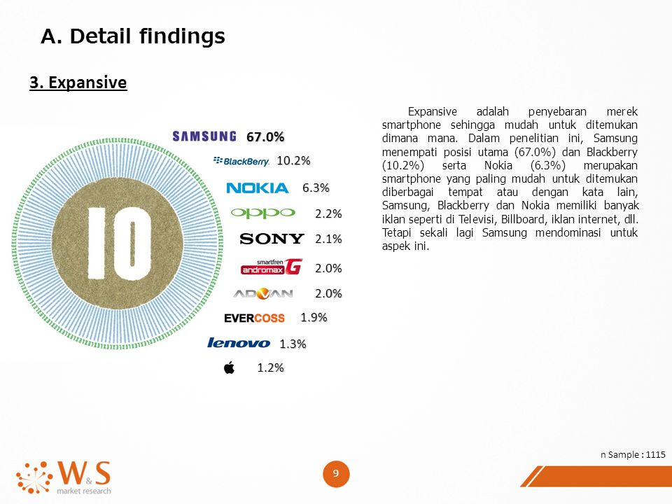 A. Detail findings 3. Expansive 67.0% 10.2% 6.3% 2.2% 2.1% 2.0% 2.0%