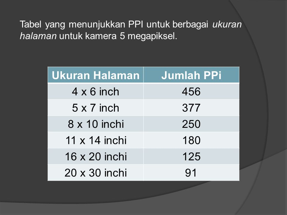 Ukuran Halaman Jumlah PPi