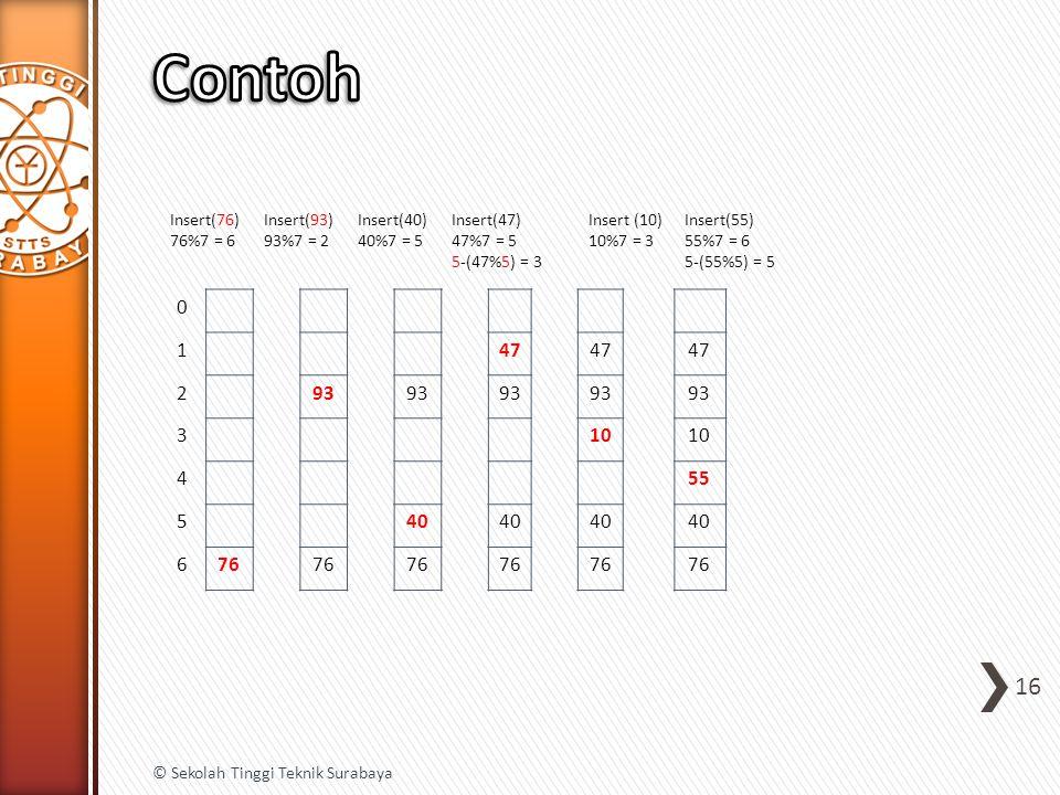 Contoh 1 47 2 93 3 10 4 55 5 40 6 76 Insert(76) 76%7 = 6 Insert(93)