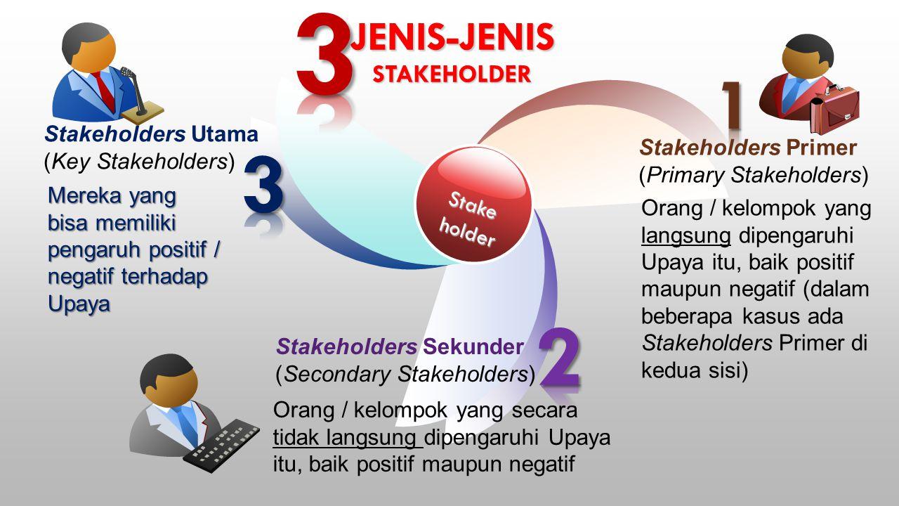 Jenis-jenis stakeholder
