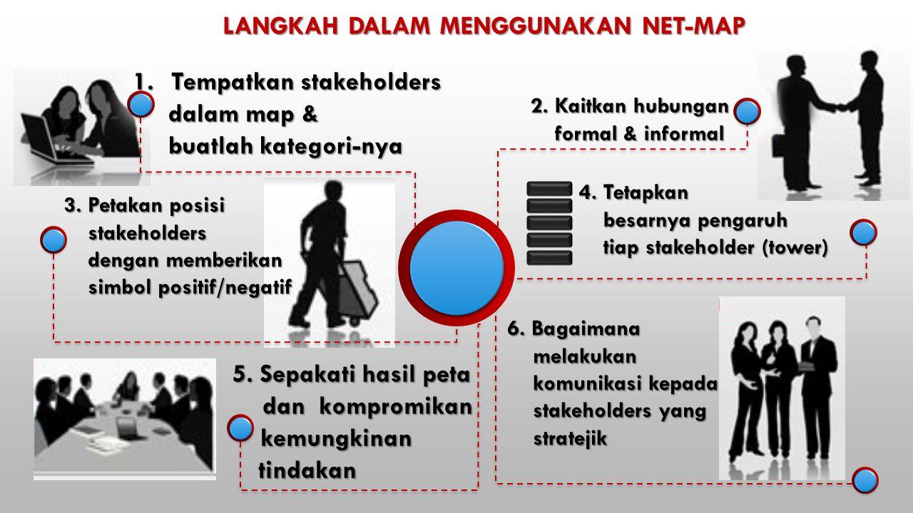 LANGKAH DALAM MENGGUNAKAN NET-MAP