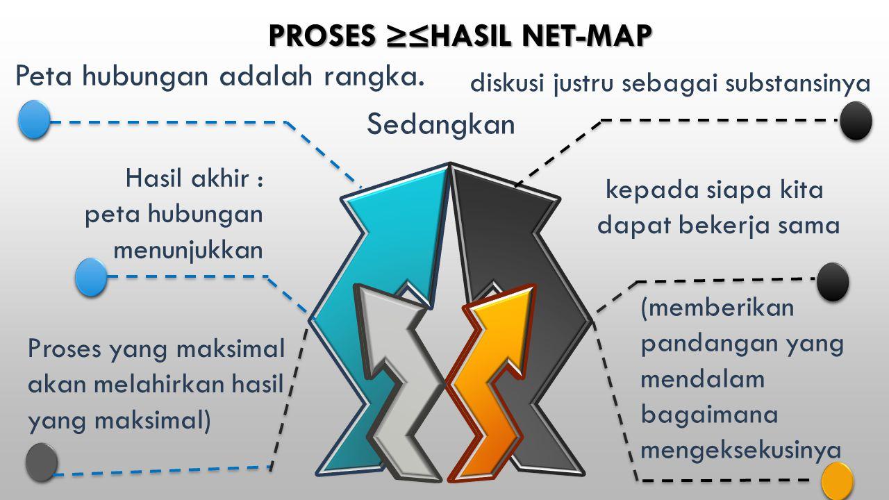 PROSES ≥≤HASIL NET-MAP Peta hubungan adalah rangka. Sedangkan