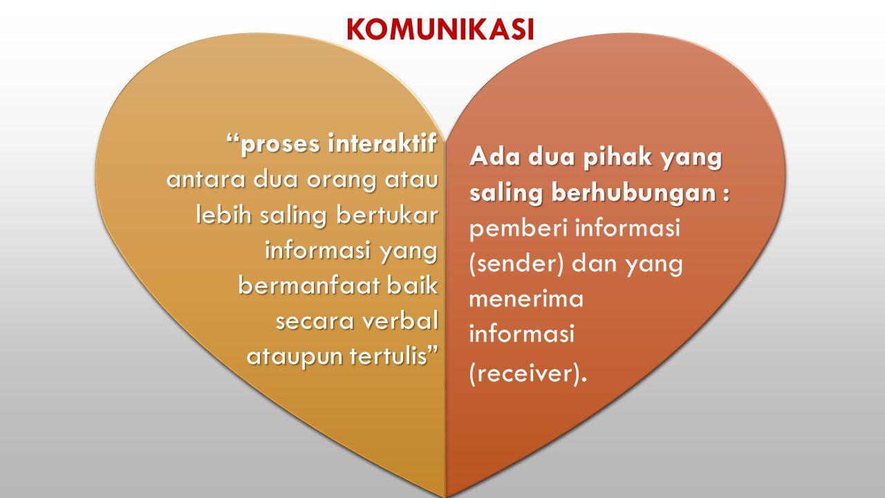 KOMUNIKASI proses interaktif
