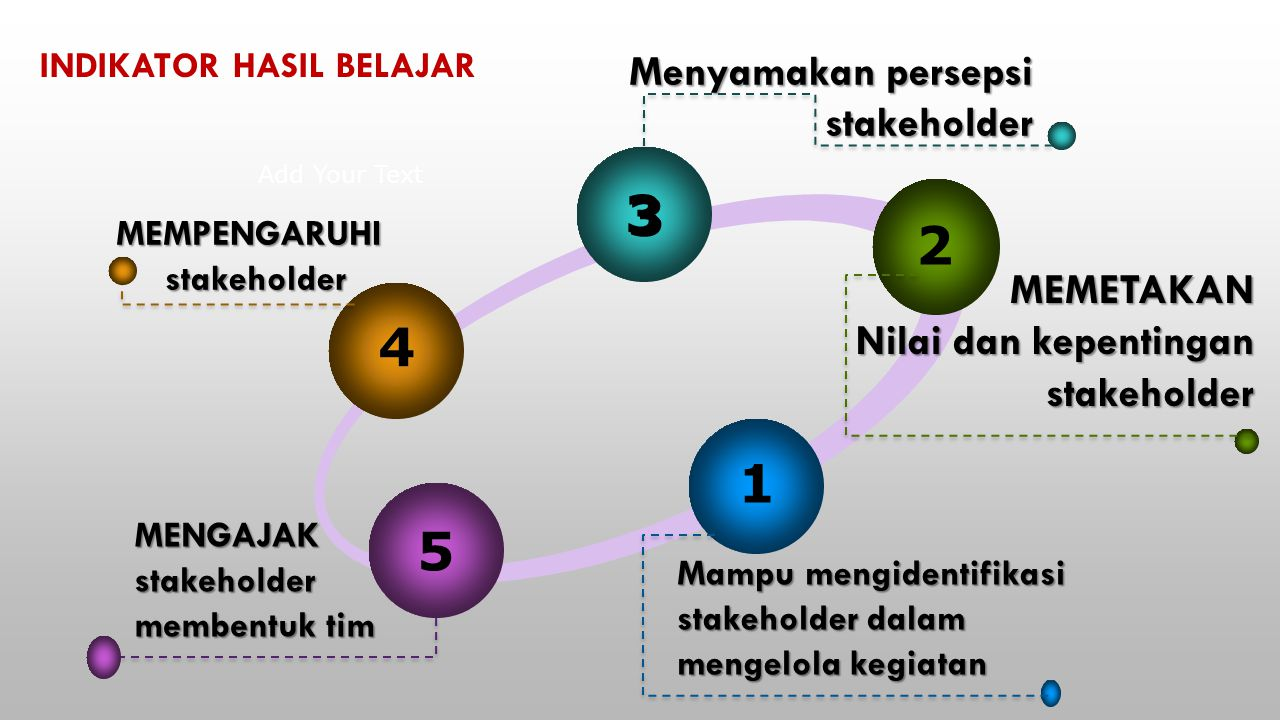 3 2 4 1 5 Menyamakan persepsi stakeholder MEMETAKAN