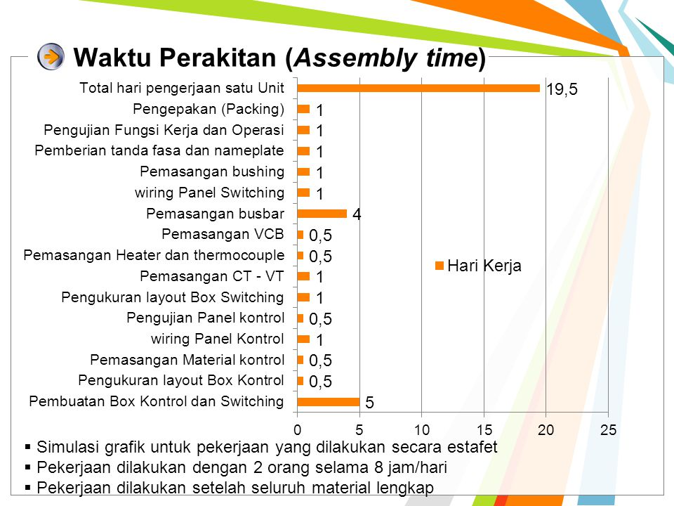 Waktu Perakitan (Assembly time)