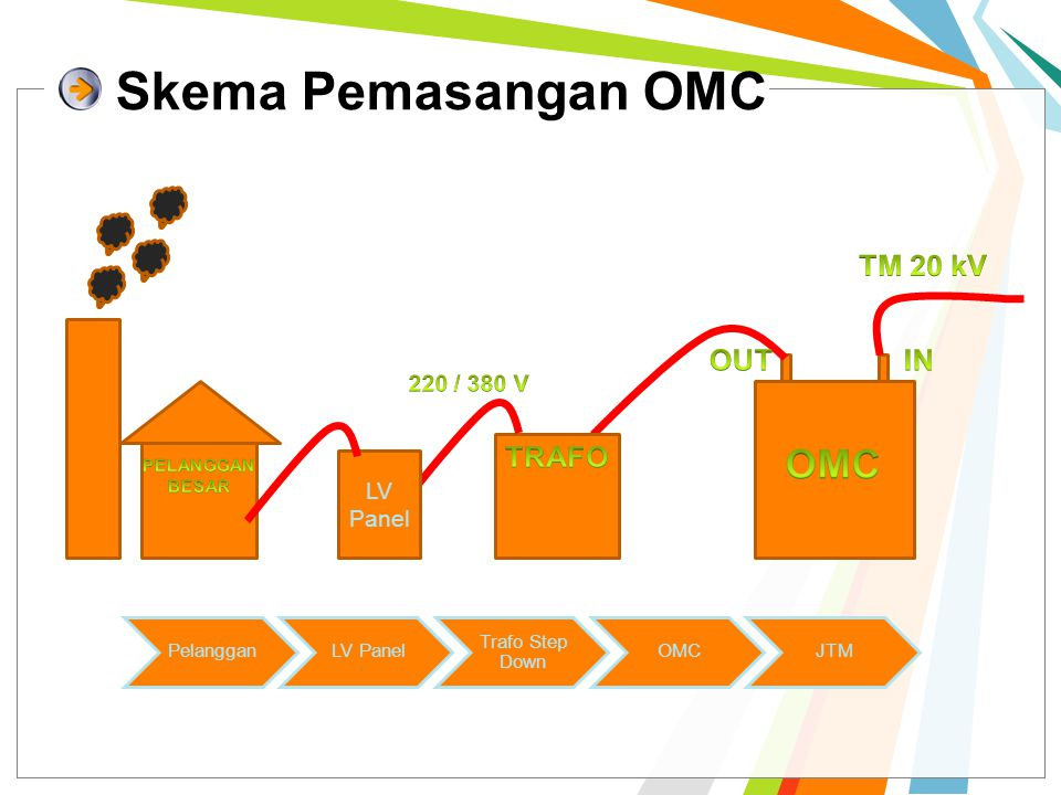 Skema Pemasangan OMC OMC TM 20 kV OUT IN TRAFO 220 / 380 V LV Panel
