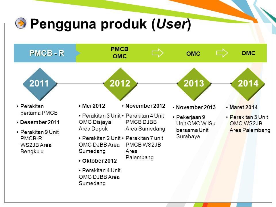 Pengguna produk (User)