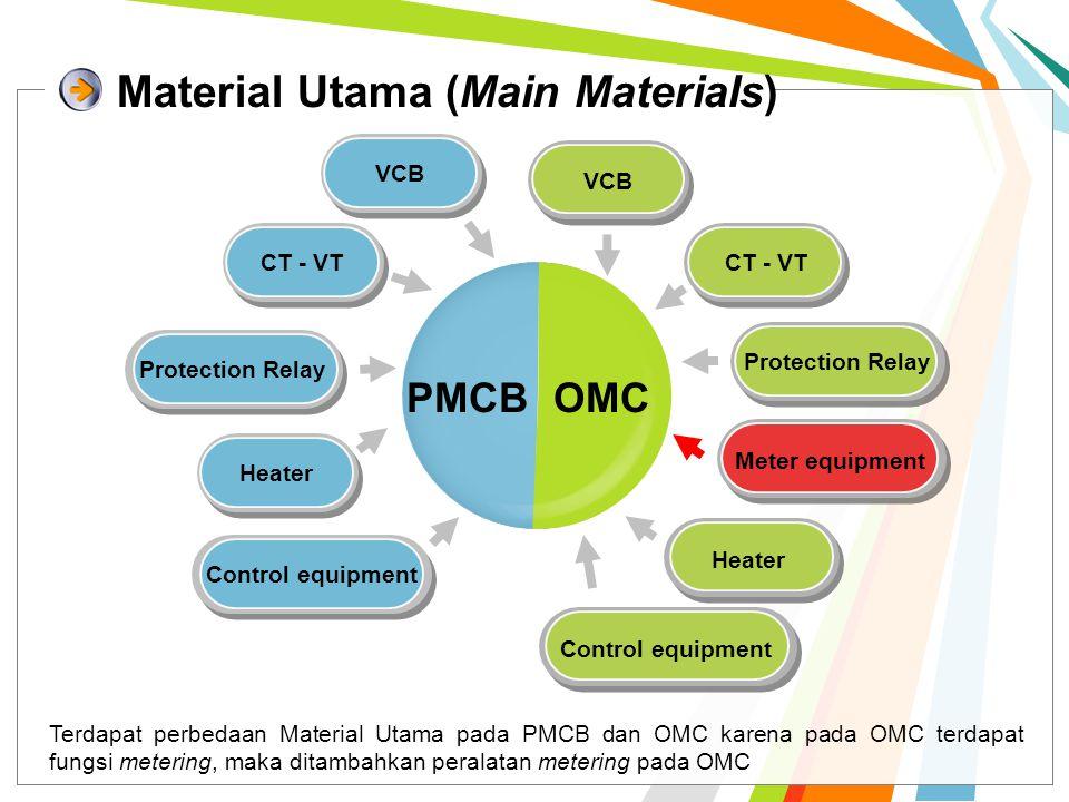 Material Utama (Main Materials)
