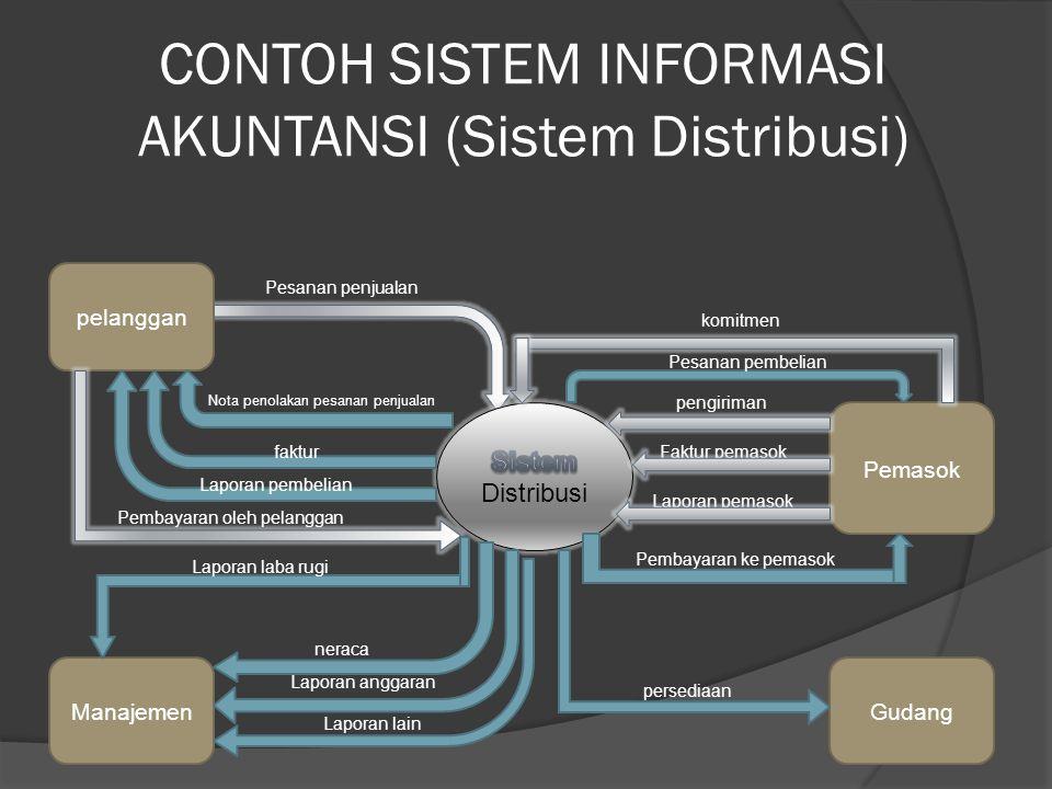 CONTOH SISTEM INFORMASI AKUNTANSI (Sistem Distribusi)