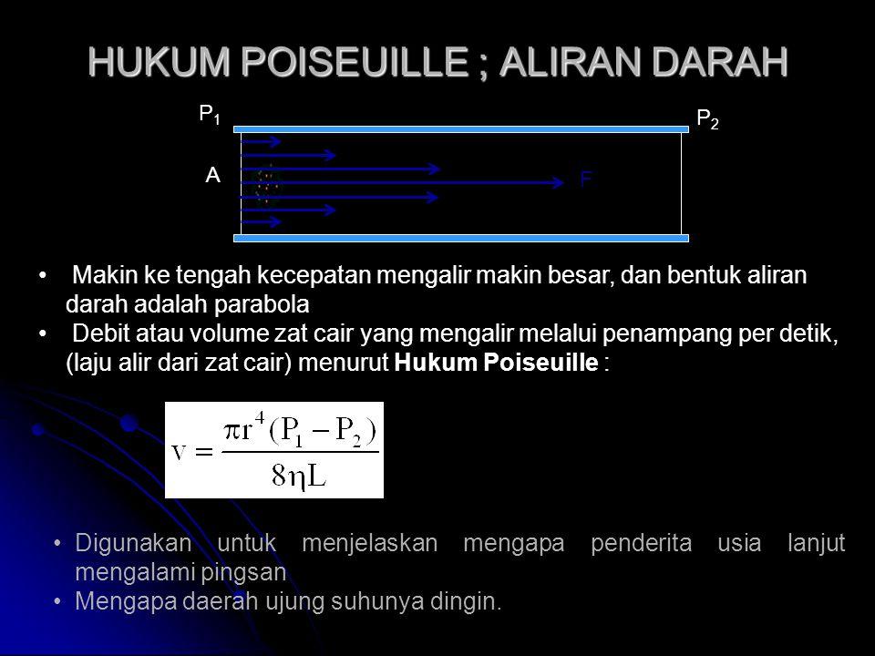 HUKUM POISEUILLE ; ALIRAN DARAH