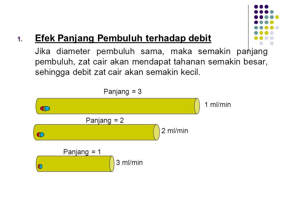 Efek Panjang Pembuluh terhadap debit