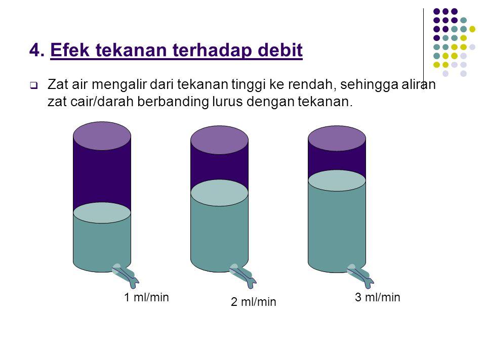 4. Efek tekanan terhadap debit