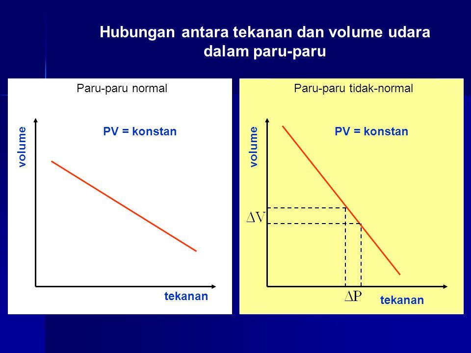 Hubungan antara tekanan dan volume udara dalam paru-paru