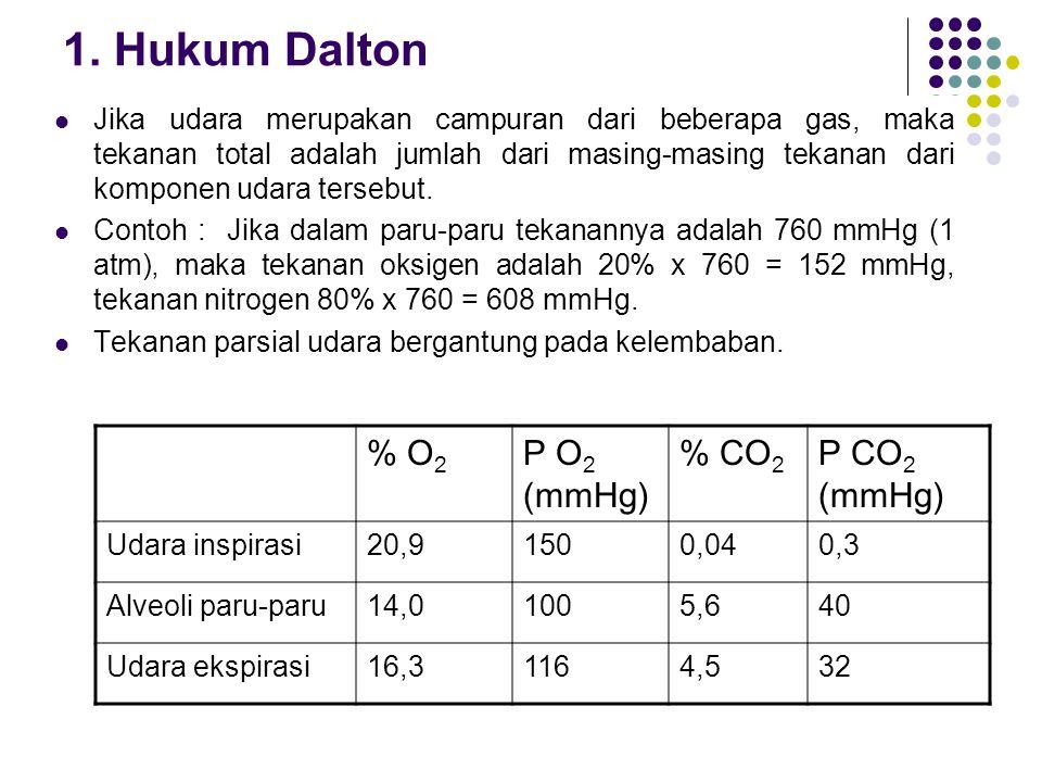 1. Hukum Dalton % O2 P O2 (mmHg) % CO2 P CO2 (mmHg)