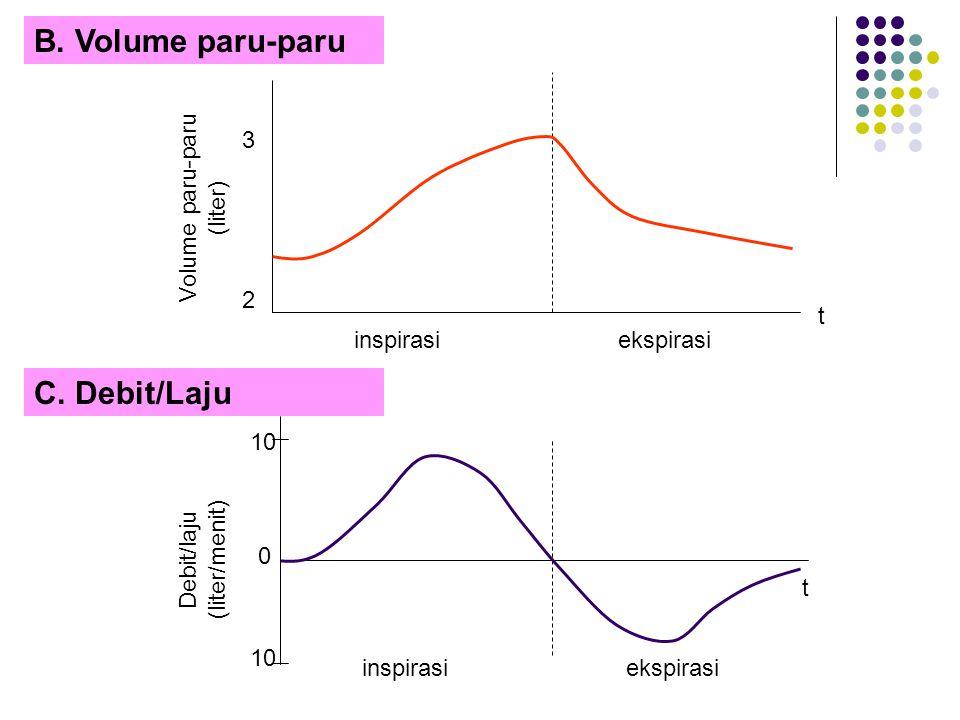 B. Volume paru-paru C. Debit/Laju 3 Volume paru-paru (liter) 2 t