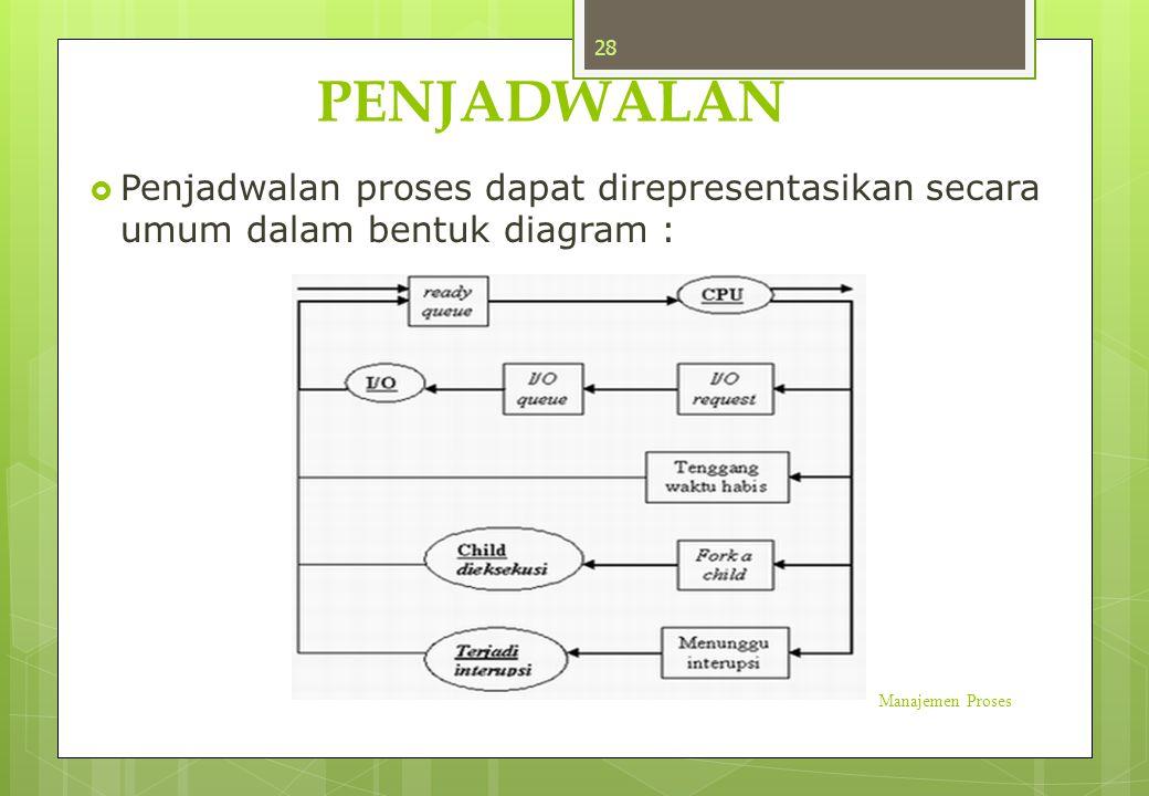 PENJADWALAN Penjadwalan proses dapat direpresentasikan secara umum dalam bentuk diagram : Manajemen Proses.