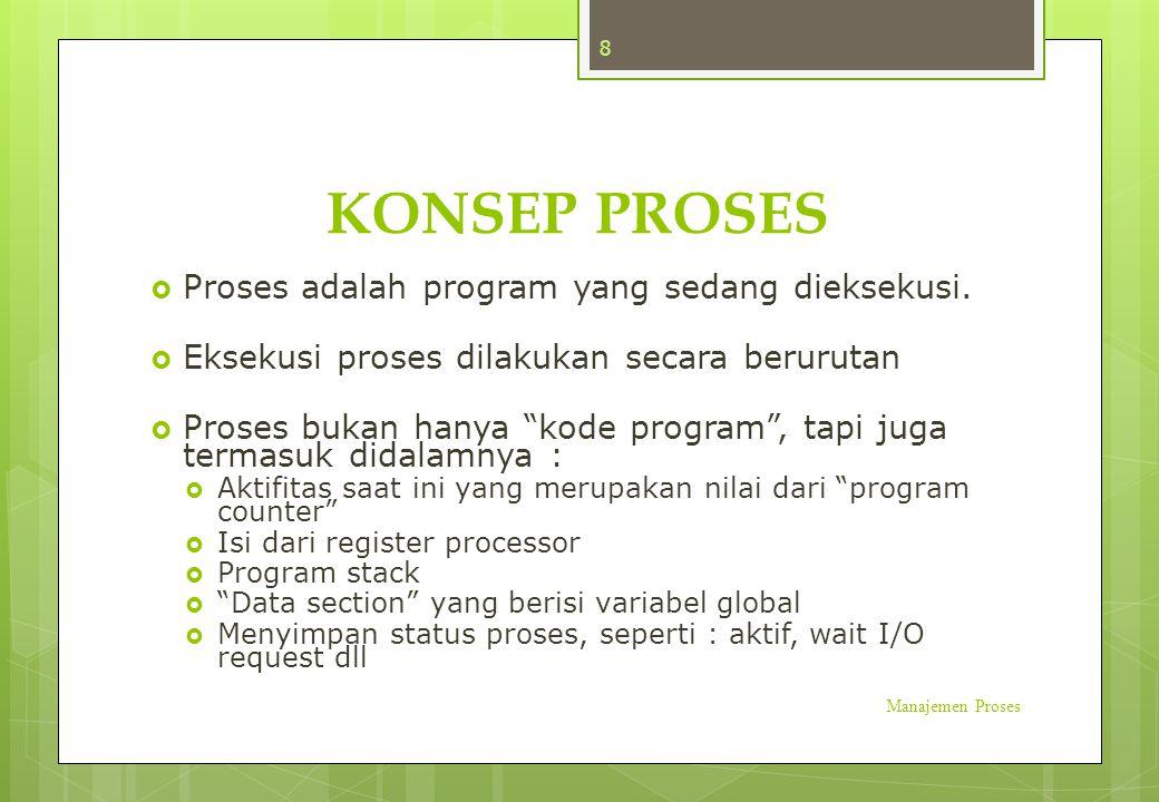 KONSEP PROSES Proses adalah program yang sedang dieksekusi.