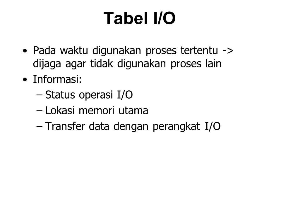 Tabel I/O Pada waktu digunakan proses tertentu -> dijaga agar tidak digunakan proses lain. Informasi: