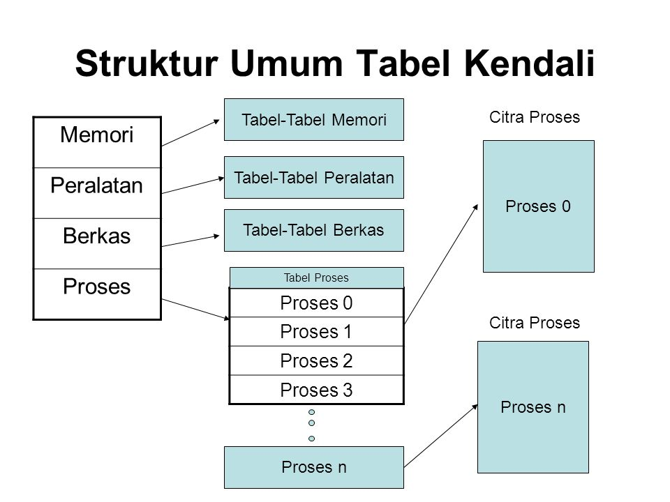 Struktur Umum Tabel Kendali