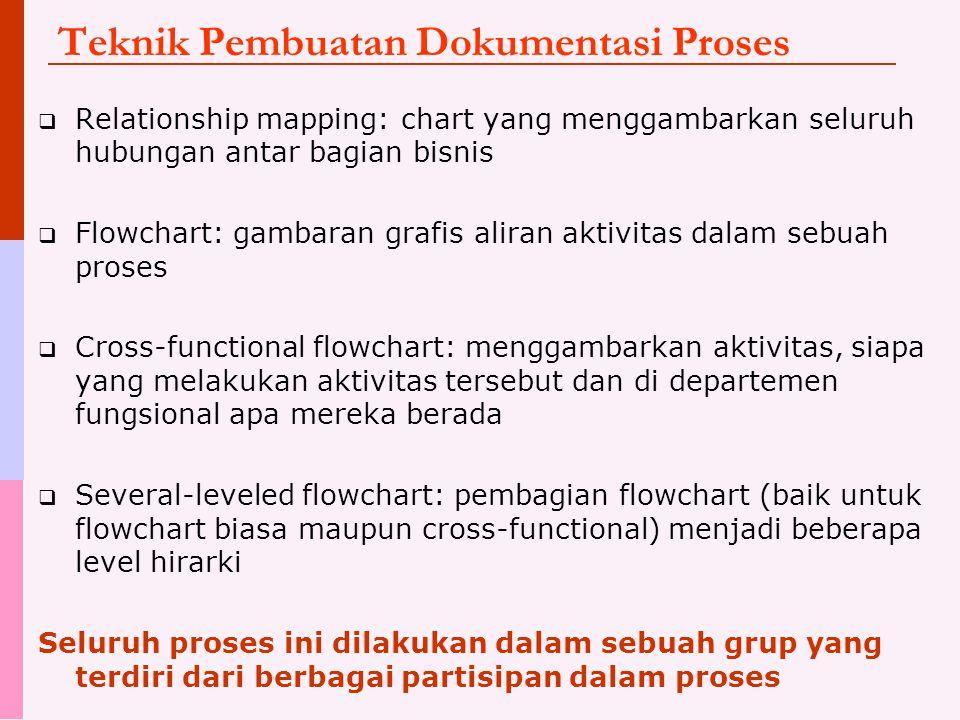 Teknik Pembuatan Dokumentasi Proses