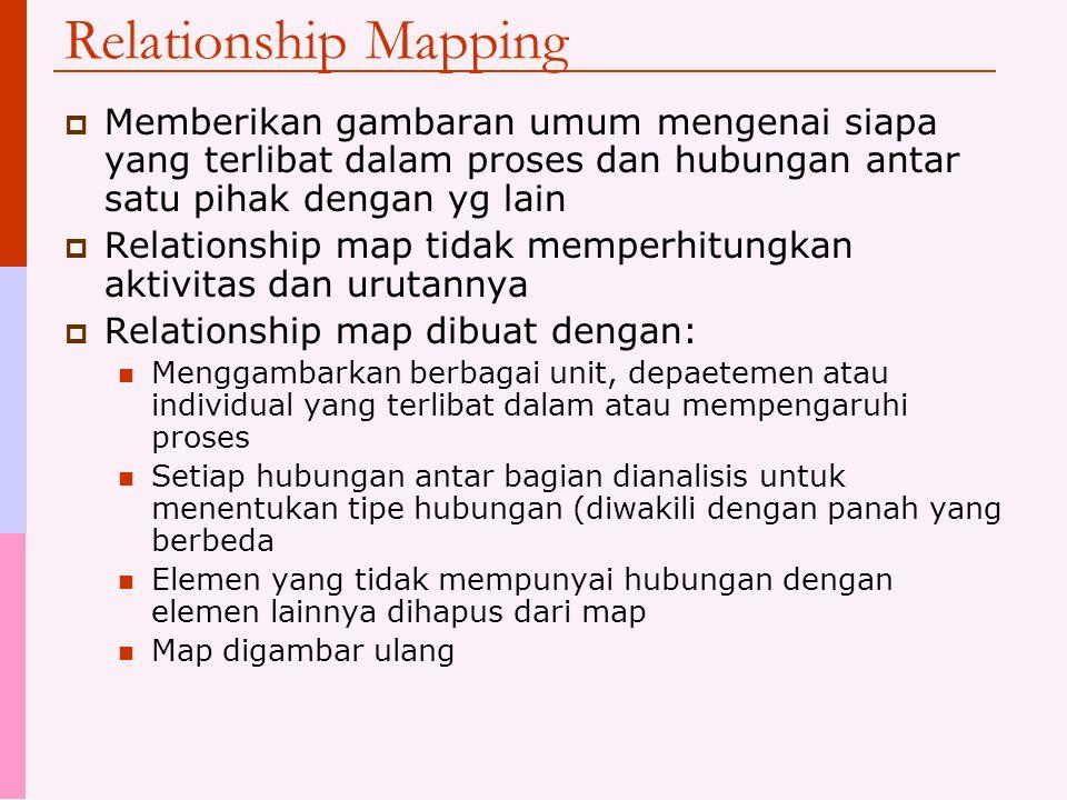 Relationship Mapping Memberikan gambaran umum mengenai siapa yang terlibat dalam proses dan hubungan antar satu pihak dengan yg lain.