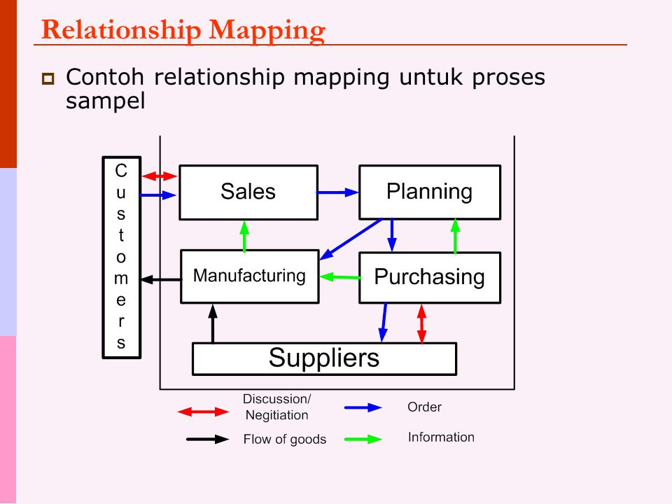 Relationship Mapping Contoh relationship mapping untuk proses sampel