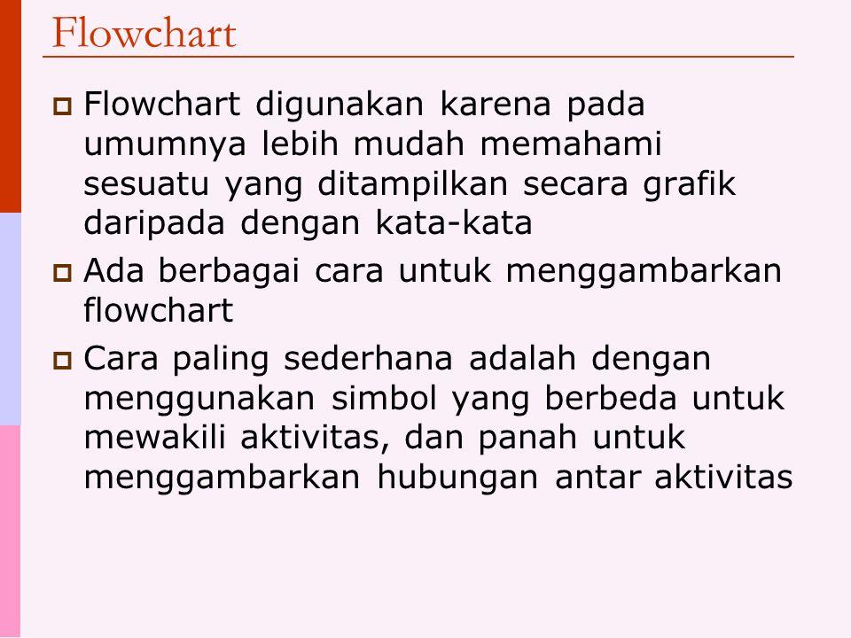 Flowchart Flowchart digunakan karena pada umumnya lebih mudah memahami sesuatu yang ditampilkan secara grafik daripada dengan kata-kata.