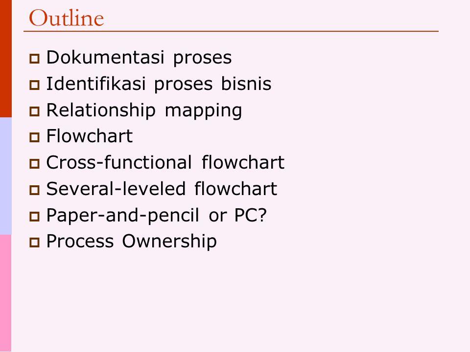 Outline Dokumentasi proses Identifikasi proses bisnis