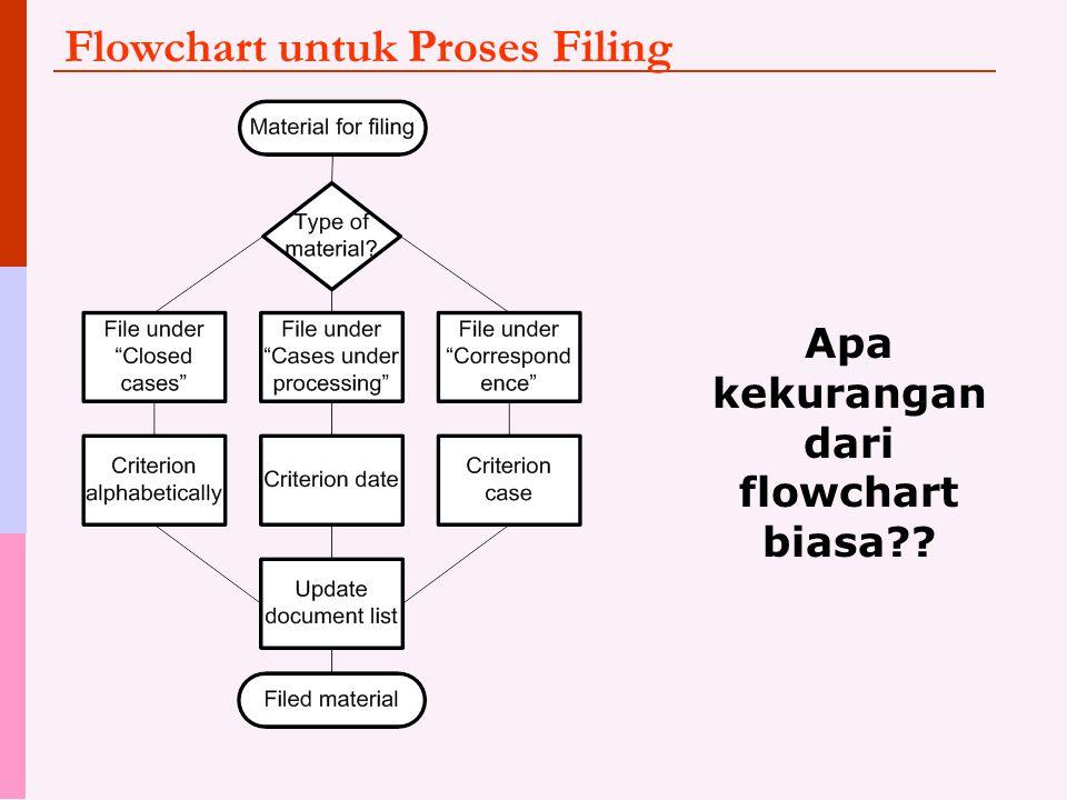Flowchart untuk Proses Filing