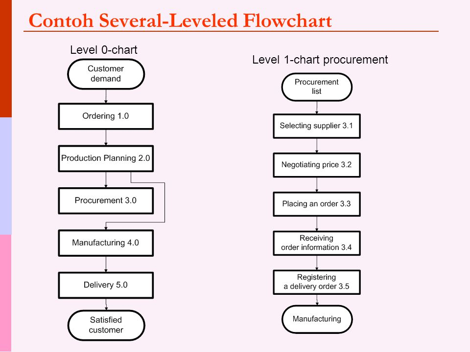 Contoh Several-Leveled Flowchart