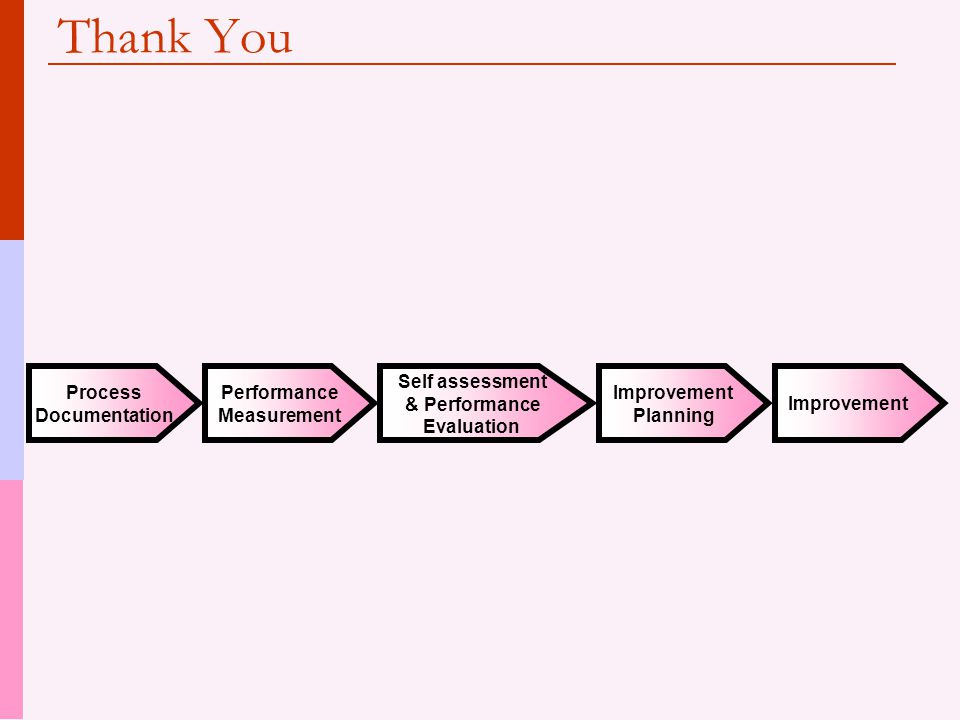 Thank You Process Documentation Performance Measurement