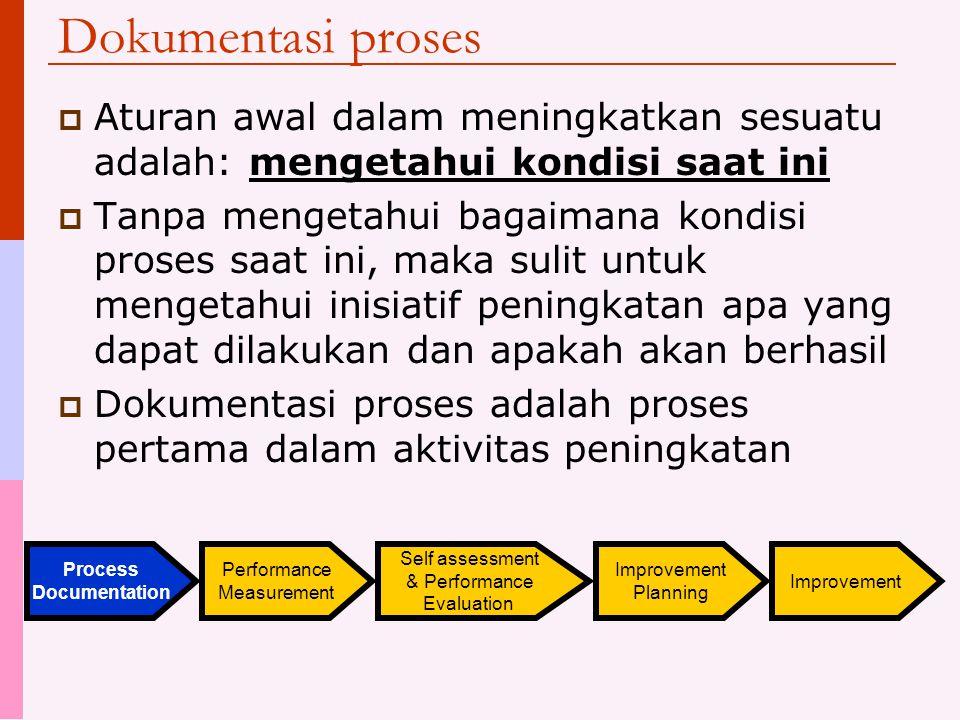 Dokumentasi proses Aturan awal dalam meningkatkan sesuatu adalah: mengetahui kondisi saat ini.