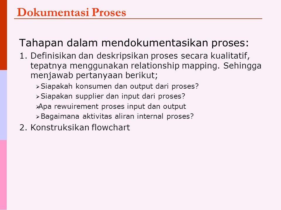 Dokumentasi Proses Tahapan dalam mendokumentasikan proses: