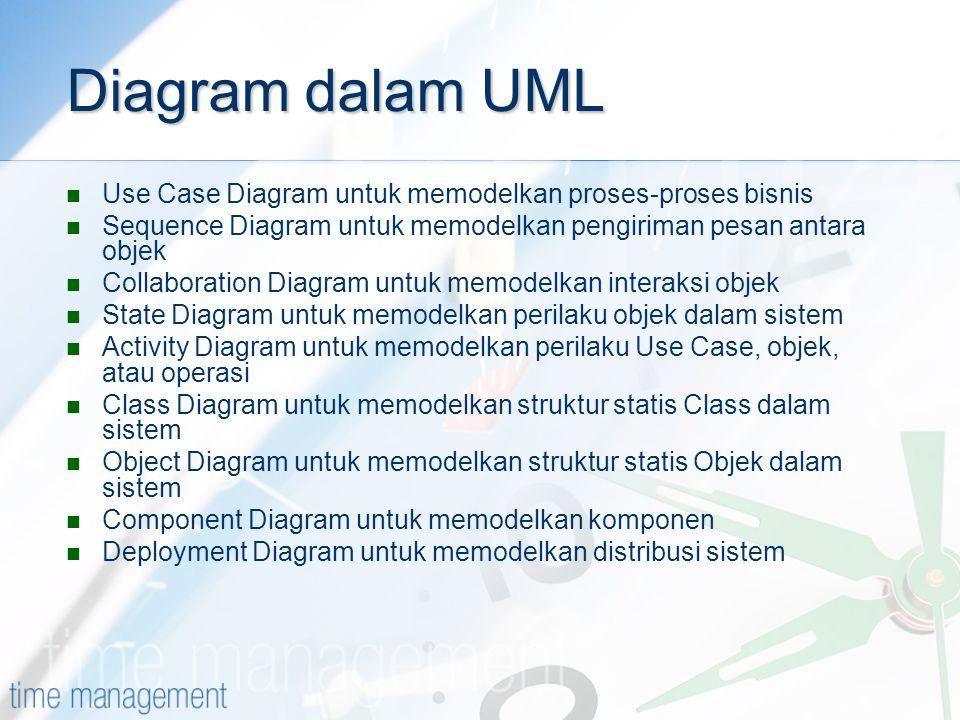 Diagram dalam UML Use Case Diagram untuk memodelkan proses-proses bisnis. Sequence Diagram untuk memodelkan pengiriman pesan antara objek.