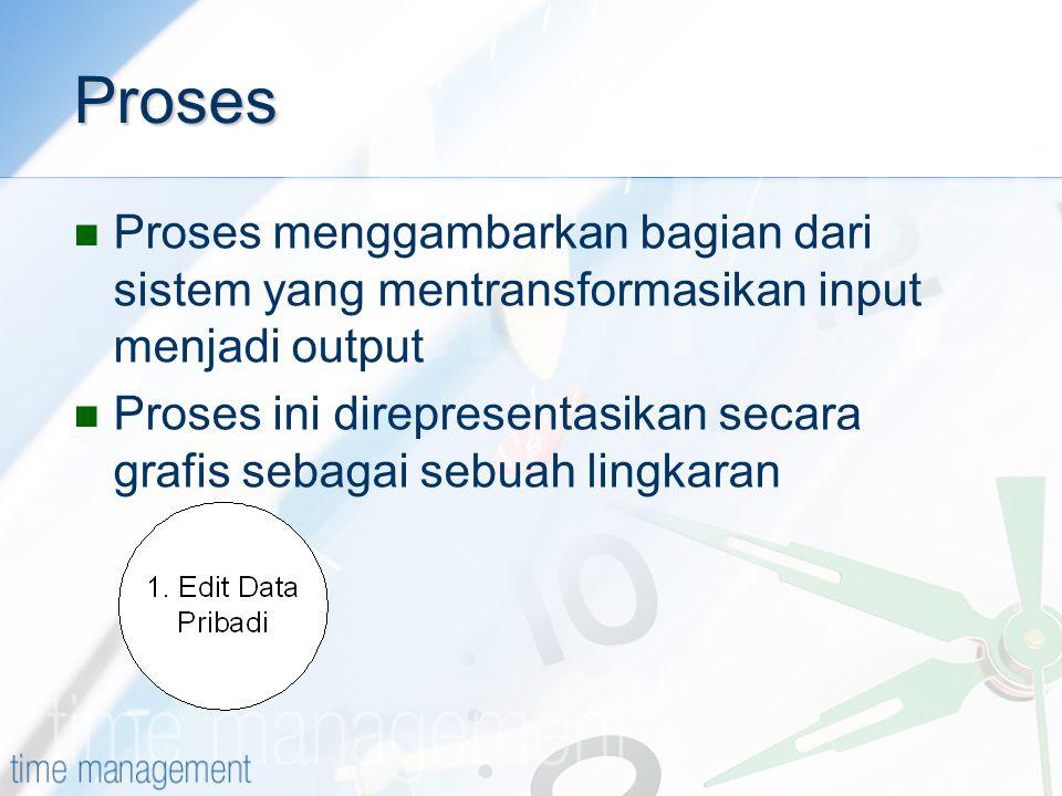 Proses Proses menggambarkan bagian dari sistem yang mentransformasikan input menjadi output.