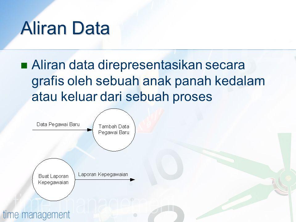 Aliran Data Aliran data direpresentasikan secara grafis oleh sebuah anak panah kedalam atau keluar dari sebuah proses.