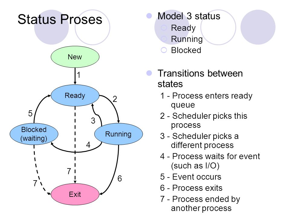 Status Proses Model 3 status Transitions between states Ready Running