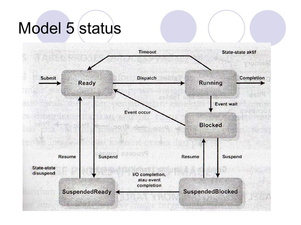 Model 5 status